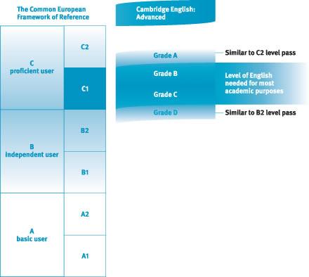 certificate in advance english cambridge pdf